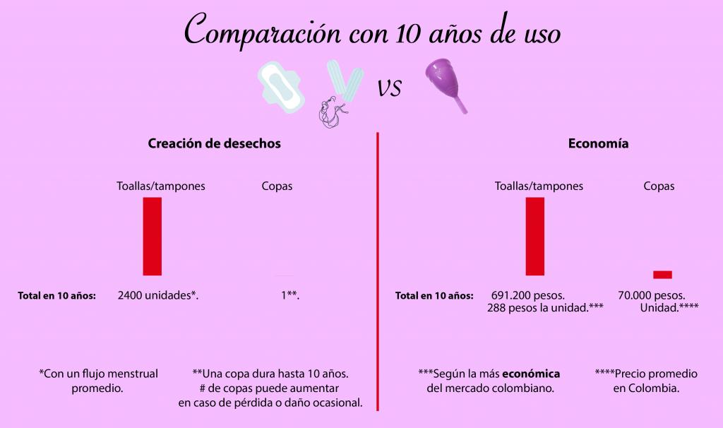 El impacto positivo en lo ecológico de la copa menstrual es uno de los mayores fundamentos de sus defensoras. INFOGRAFÍA/FELIPE ARENAS GALLO.