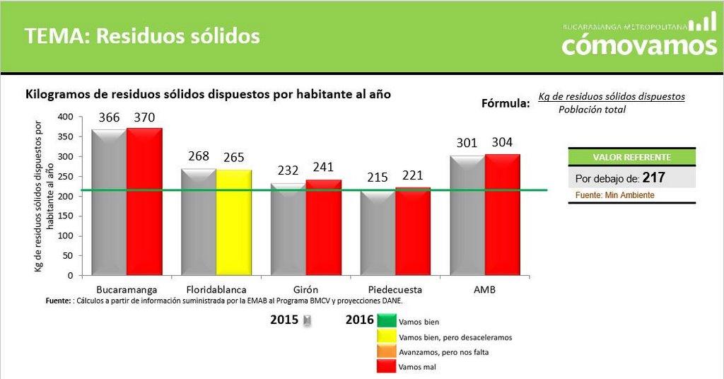 Estos fueron los resultados en cuanto al manejo de los residuos sólidos en el área. / FOTO BUCARAMANGA METROPOLITANA CÓMO VAMOS